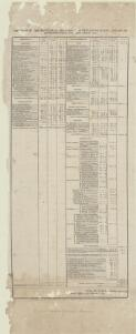Abstract of the revenue of the colony of New South Wales and of its appropriation for the year 1832