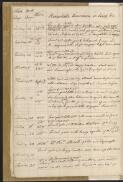 Cook, James, 1728-1779.. Journal of H.M.S. Endeavour, 1768-1771 [manuscript]. - Part 5v