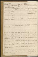 Cook, James, 1728-1779.. Journal of H.M.S. Endeavour, 1768-1771 [manuscript]. - Part 7v